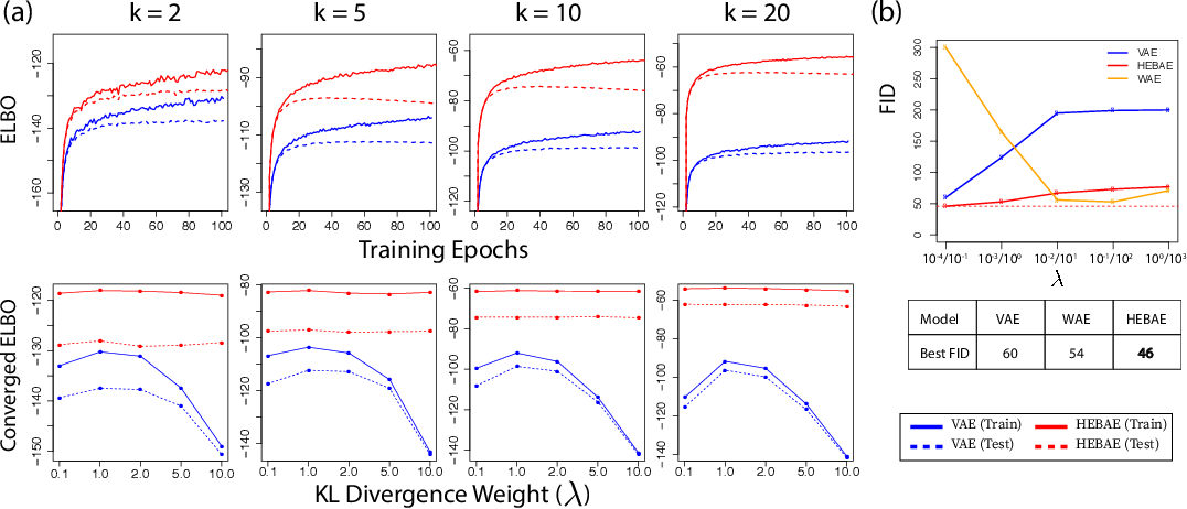 Figure 1 for Generalizing Variational Autoencoders with Hierarchical Empirical Bayes