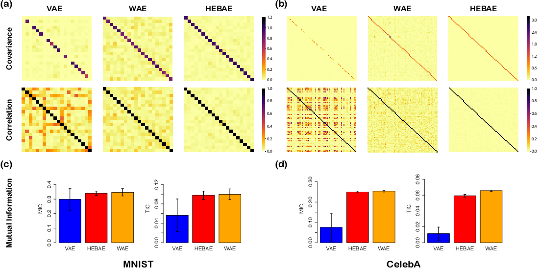 Figure 2 for Generalizing Variational Autoencoders with Hierarchical Empirical Bayes
