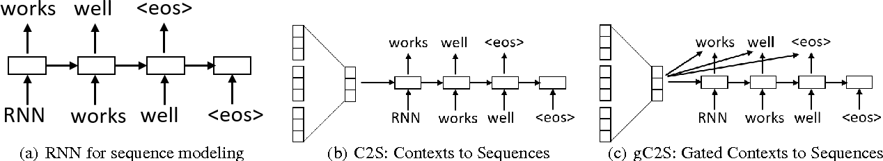 Figure 3 for Context-aware Natural Language Generation with Recurrent Neural Networks