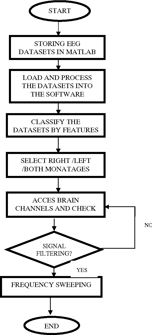 PDF] Analysis and simulation of brain signal data by EEG signal