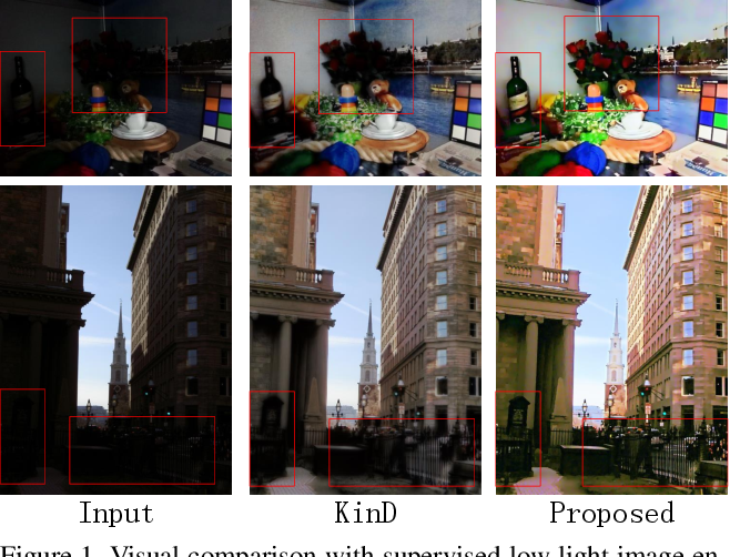 Figure 1 for Self-supervised Low Light Image Enhancement and Denoising