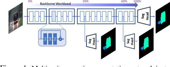 Figure 1 for Multi-Exit Semantic Segmentation Networks