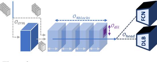 Figure 3 for Multi-Exit Semantic Segmentation Networks