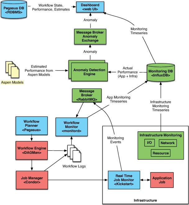 Massively Scalable Anomaly Detection | Asdela