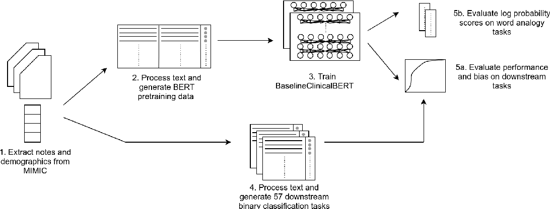 Figure 3 for Hurtful Words: Quantifying Biases in Clinical Contextual Word Embeddings