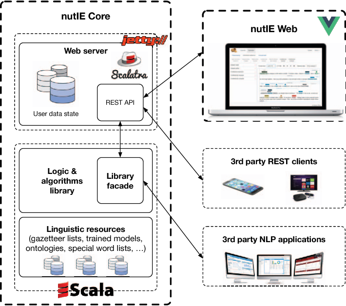 nutIE — A modern open source natural language processing toolkit