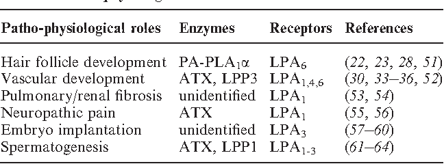 Table I. Patho-physiological roles of LPA.