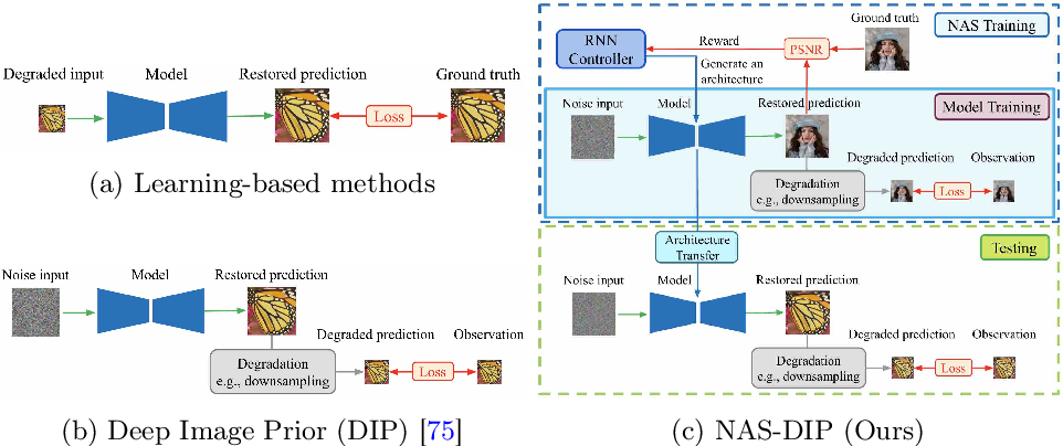 Figure 2 for NAS-DIP: Learning Deep Image Prior with Neural Architecture Search