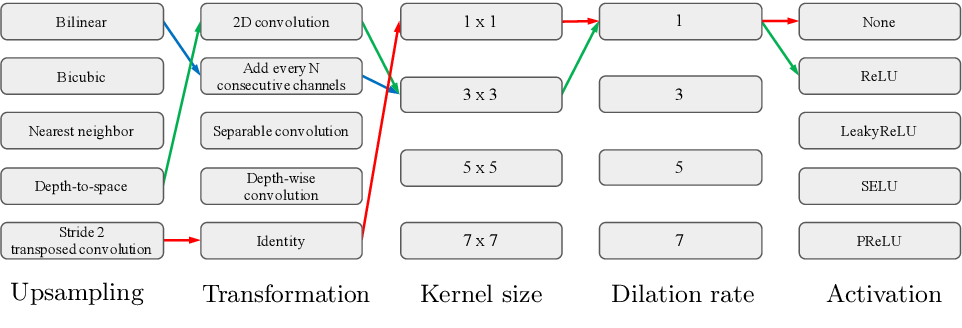 Figure 4 for NAS-DIP: Learning Deep Image Prior with Neural Architecture Search