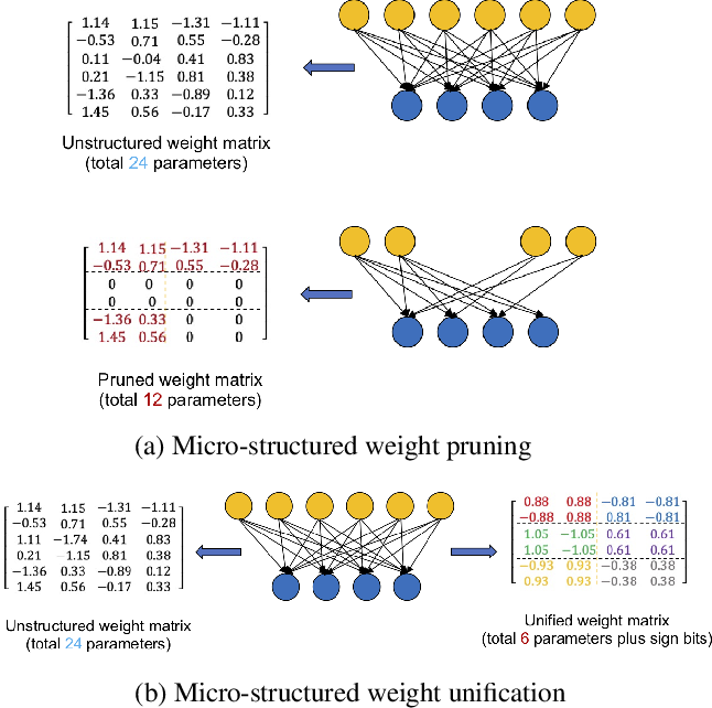 Figure 1 for Efficient Micro-Structured Weight Unification and Pruning for Neural Network Compression