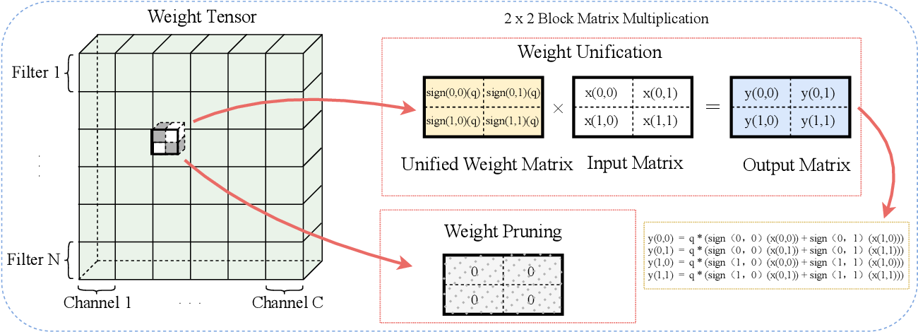 Figure 3 for Efficient Micro-Structured Weight Unification and Pruning for Neural Network Compression