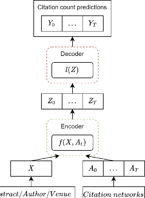 Figure 3 for Longitudinal Citation Prediction using Temporal Graph Neural Networks