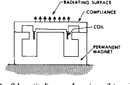 schematic diagram of moving coil transducer