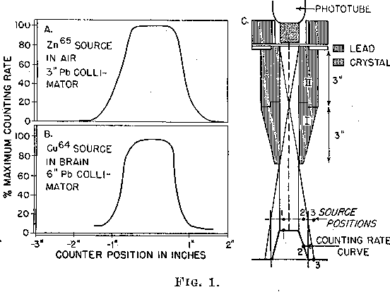 The use of positron-emitting radioisotopes for the