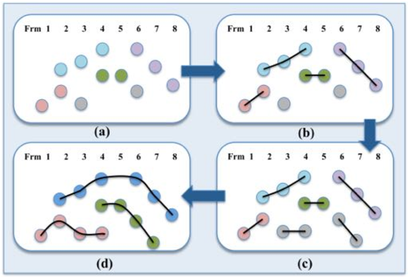 Figure 1 for Addressing Ambiguity in Multi-target Tracking by Hierarchical Strategy
