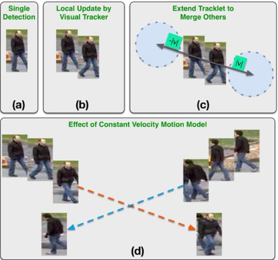 Figure 4 for Addressing Ambiguity in Multi-target Tracking by Hierarchical Strategy