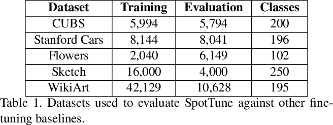 Figure 2 for SpotTune: Transfer Learning through Adaptive Fine-tuning