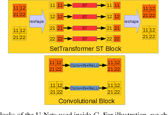 Figure 4 for Transform the Set: Memory Attentive Generation of Guided and Unguided Image Collages