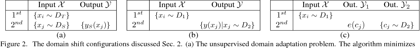Figure 3 for Unsupervised Creation of Parameterized Avatars