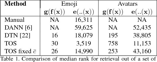 Figure 2 for Unsupervised Creation of Parameterized Avatars