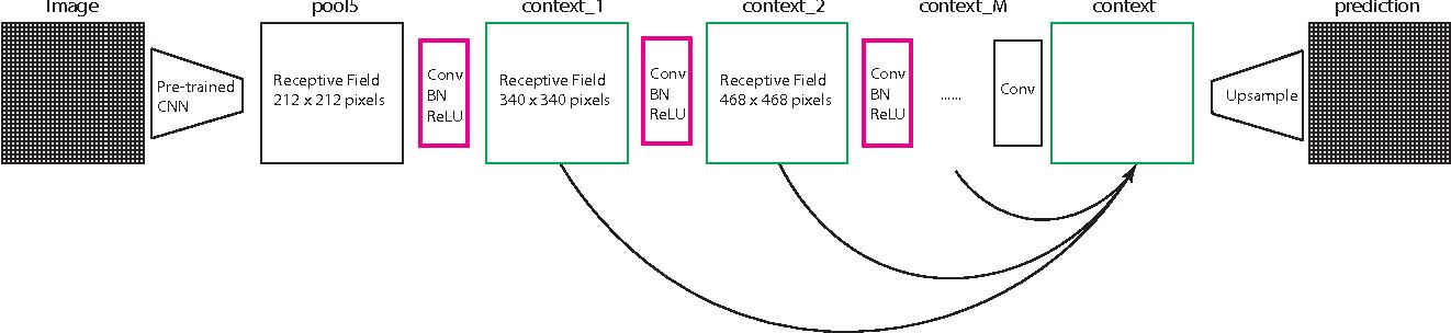 Figure 1 for Improving Fully Convolution Network for Semantic Segmentation