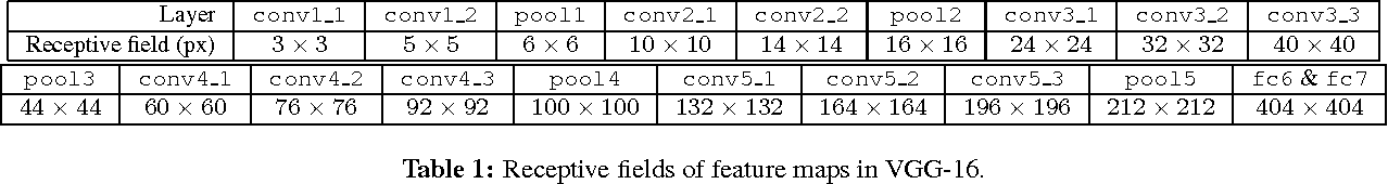 Figure 2 for Improving Fully Convolution Network for Semantic Segmentation