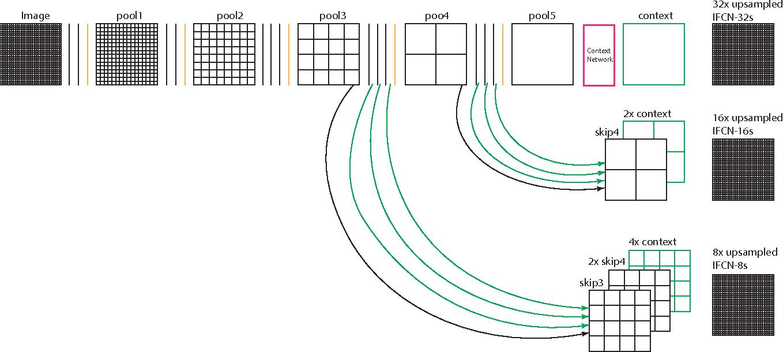 Figure 3 for Improving Fully Convolution Network for Semantic Segmentation