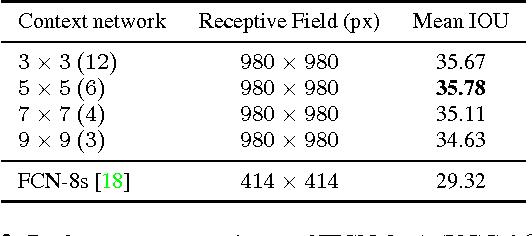 Figure 4 for Improving Fully Convolution Network for Semantic Segmentation