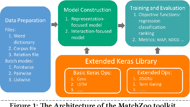 Figure 1 for MatchZoo: A Toolkit for Deep Text Matching