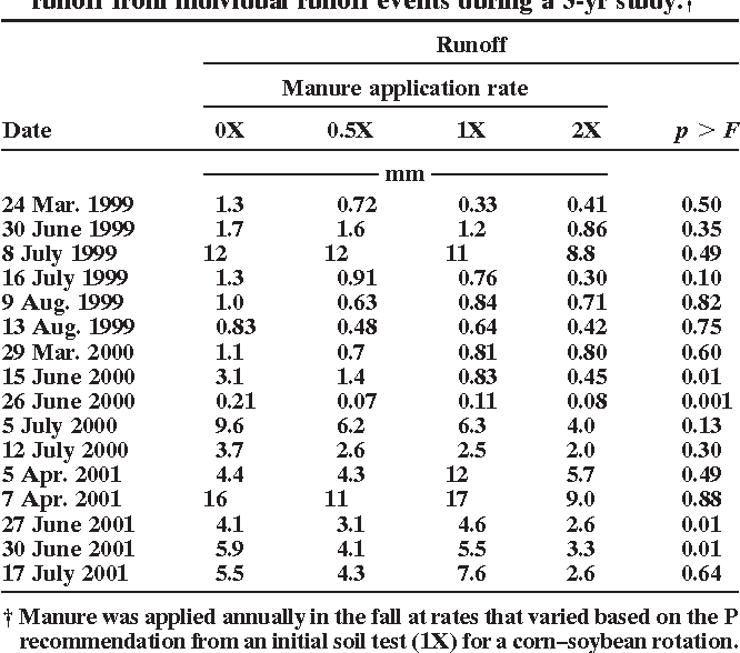 Table 3. The effect of manure application rate treatments onspring snowmelt and four from summer rainfall. In 2001, runoff from individual runoff events during a 3-yr study.†precipitation was greater than normal and totaled 792