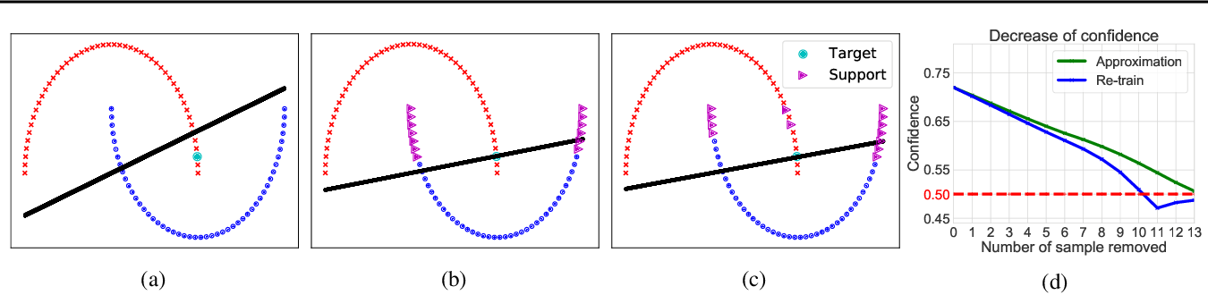 Figure 1 for Transparent Interpretation with Knockouts
