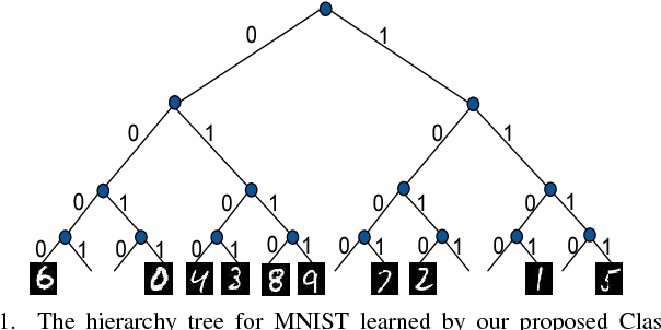 Figure 1 for Class2Str: End to End Latent Hierarchy Learning
