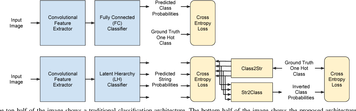 Figure 2 for Class2Str: End to End Latent Hierarchy Learning