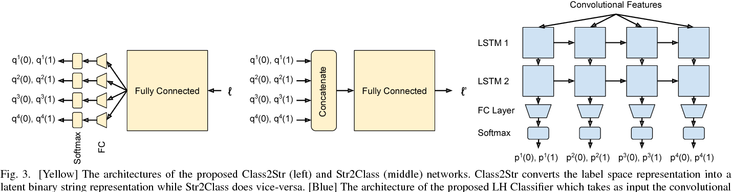 Figure 3 for Class2Str: End to End Latent Hierarchy Learning