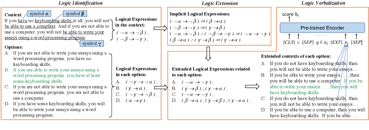 Figure 3 for Logic-Driven Context Extension and Data Augmentation for Logical Reasoning of Text