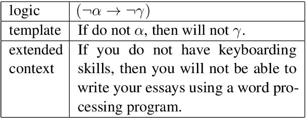 Figure 2 for Logic-Driven Context Extension and Data Augmentation for Logical Reasoning of Text