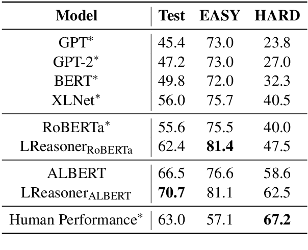 Figure 4 for Logic-Driven Context Extension and Data Augmentation for Logical Reasoning of Text