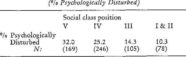 Social Class And Psychological Disturbance The Influence Of