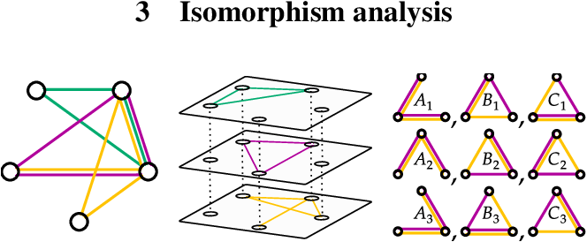 Figure 3 for The Role of Isomorphism Classes in Multi-Relational Datasets