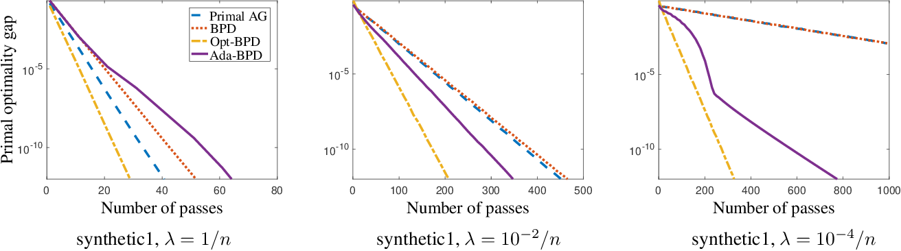Figure 1 for Exploiting Strong Convexity from Data with Primal-Dual First-Order Algorithms