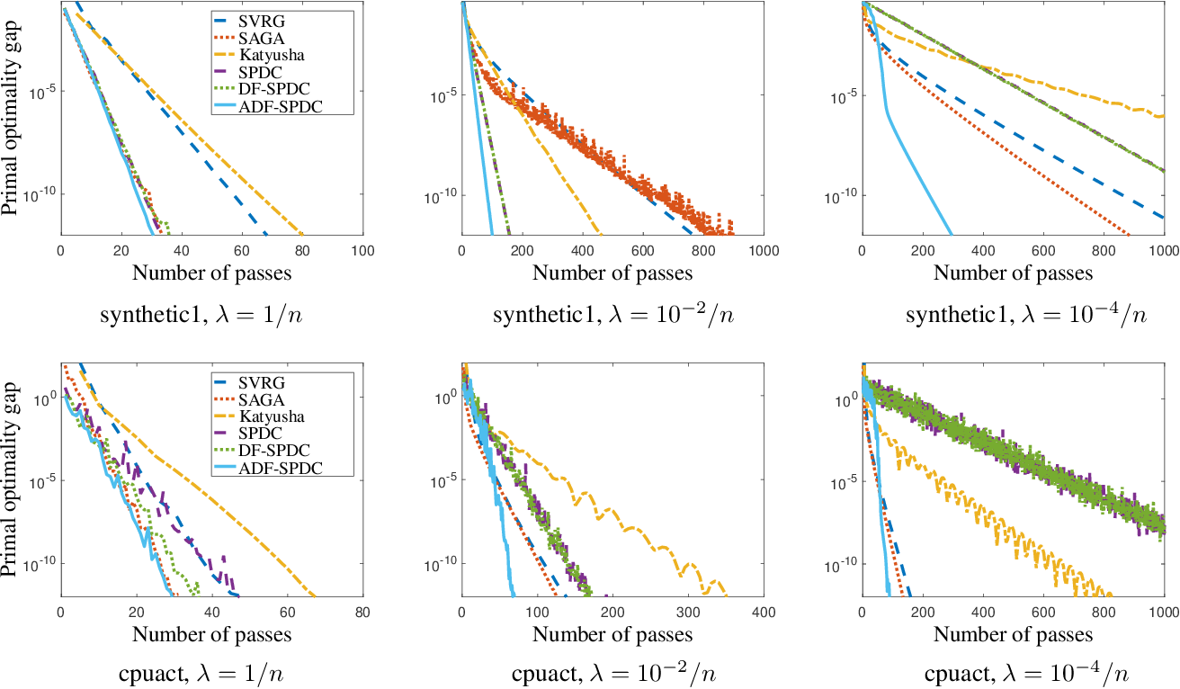 Figure 2 for Exploiting Strong Convexity from Data with Primal-Dual First-Order Algorithms