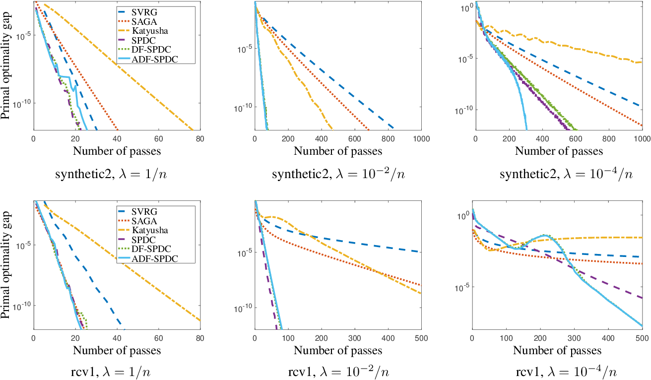 Figure 3 for Exploiting Strong Convexity from Data with Primal-Dual First-Order Algorithms