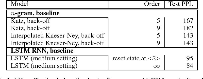 Figure 1 for N-gram Language Modeling using Recurrent Neural Network Estimation