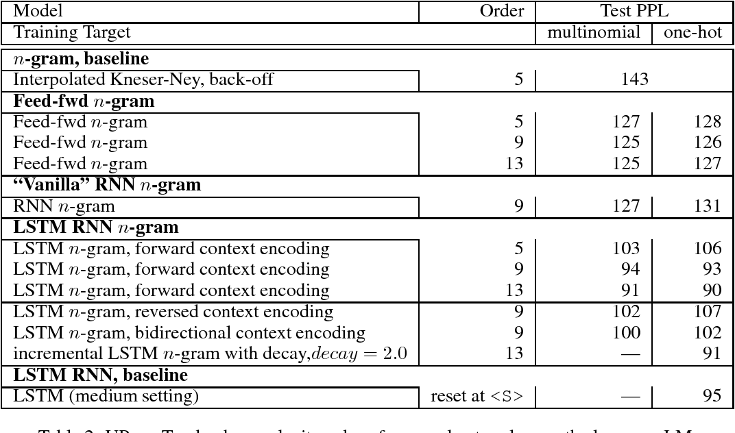 Figure 2 for N-gram Language Modeling using Recurrent Neural Network Estimation