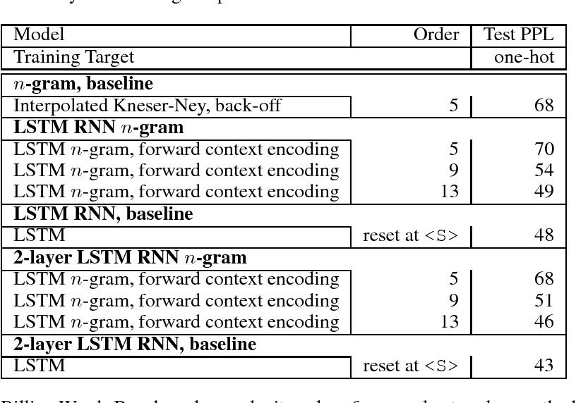 Figure 4 for N-gram Language Modeling using Recurrent Neural Network Estimation