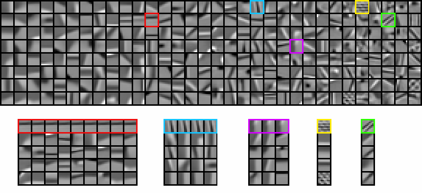 Figure 1 for Fast approximations to structured sparse coding and applications to object classification