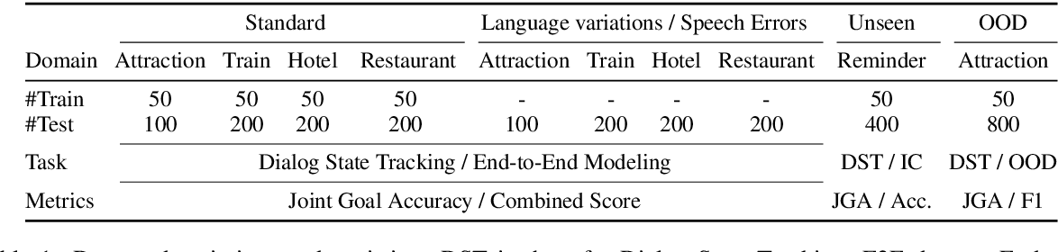 Figure 1 for RADDLE: An Evaluation Benchmark and Analysis Platform for Robust Task-oriented Dialog Systems