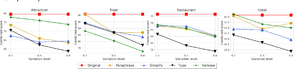 Figure 4 for RADDLE: An Evaluation Benchmark and Analysis Platform for Robust Task-oriented Dialog Systems
