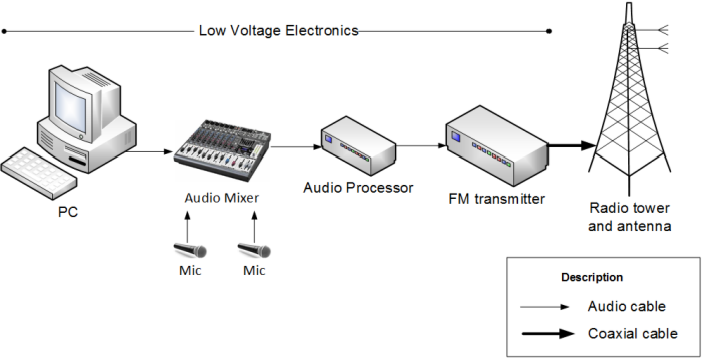 Analysis of response of a guyed FM radio broadcasting tower