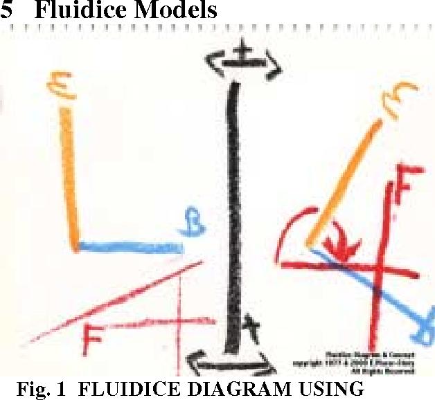 Fig. 1 FLUIDICE DIAGRAM USING STANDARD NOTATION